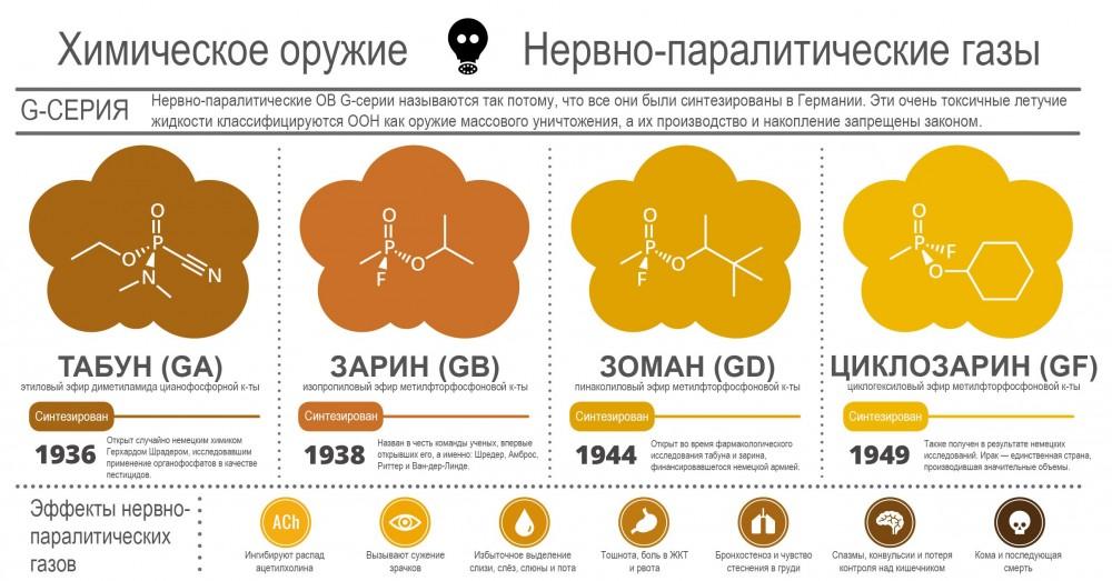 V-gases