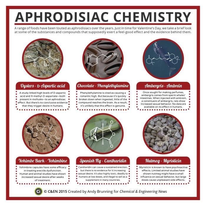 09306-scitech2-aphrodisiacs