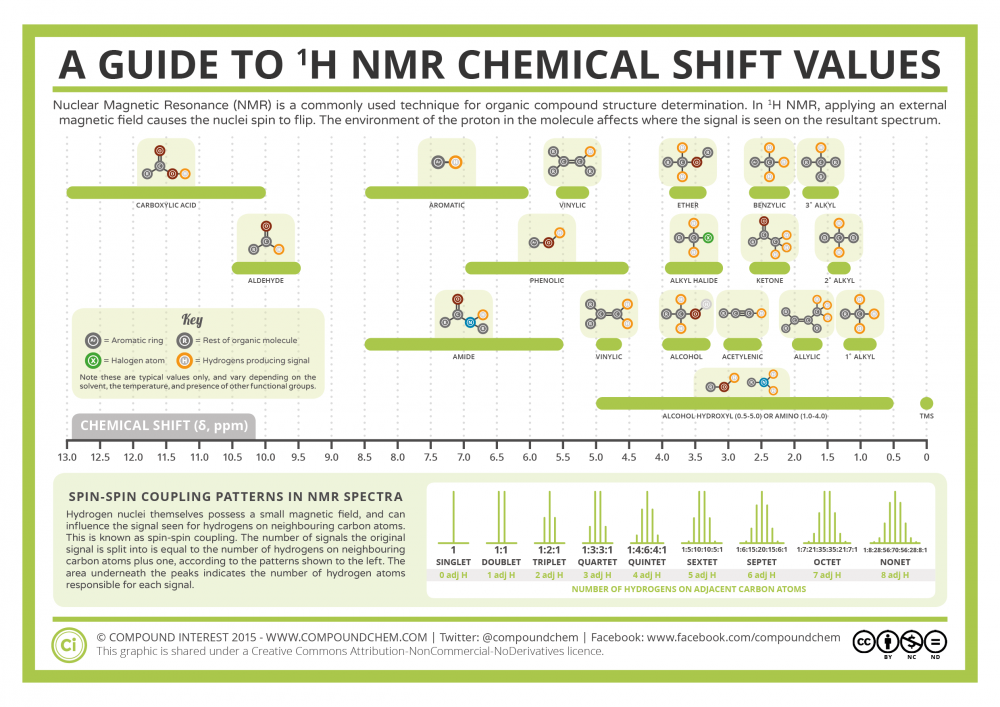 Analytical-Chemistry-1-H-NMR-Chemical-Shifts