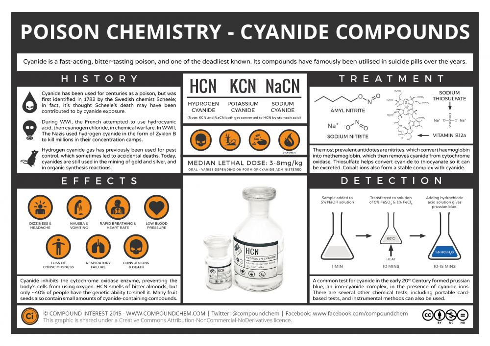 Poison-Chemistry-Cyanide-Compounds