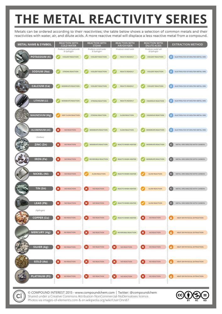 The-Reactivity-Series-of-Metals