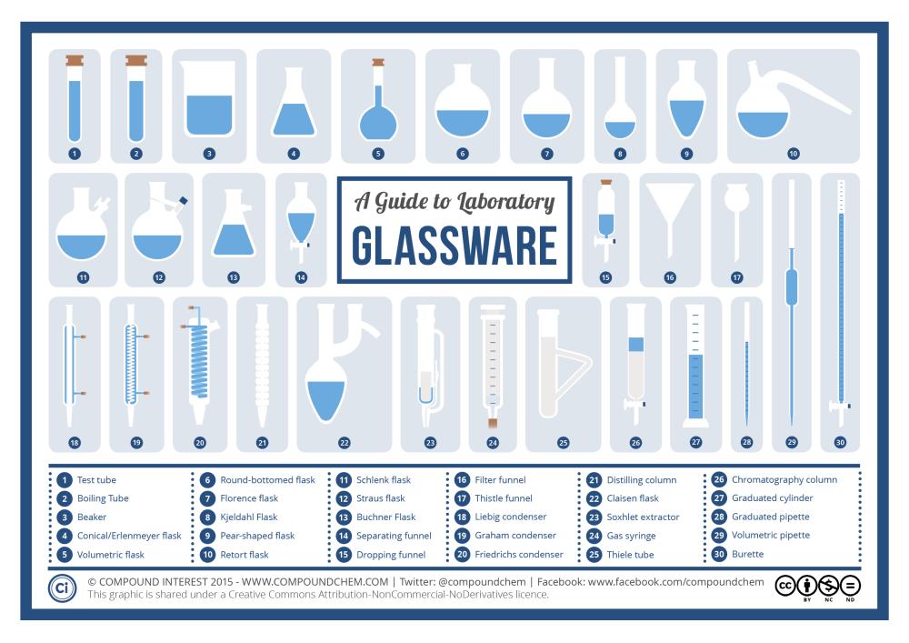 Chemistry-Laboratory-Glassware