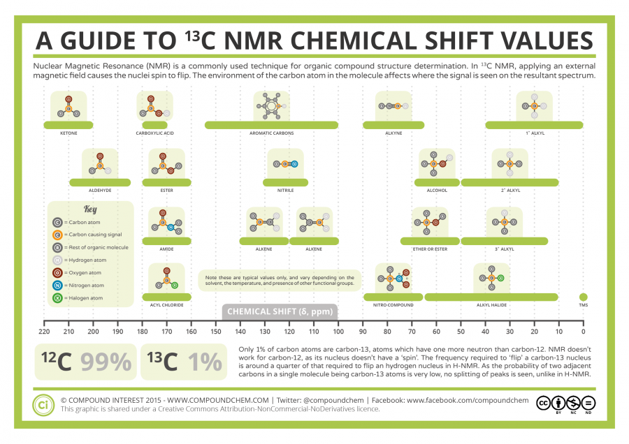 Analytical-Chemistry-13-C-NMR-Chemical-Shifts