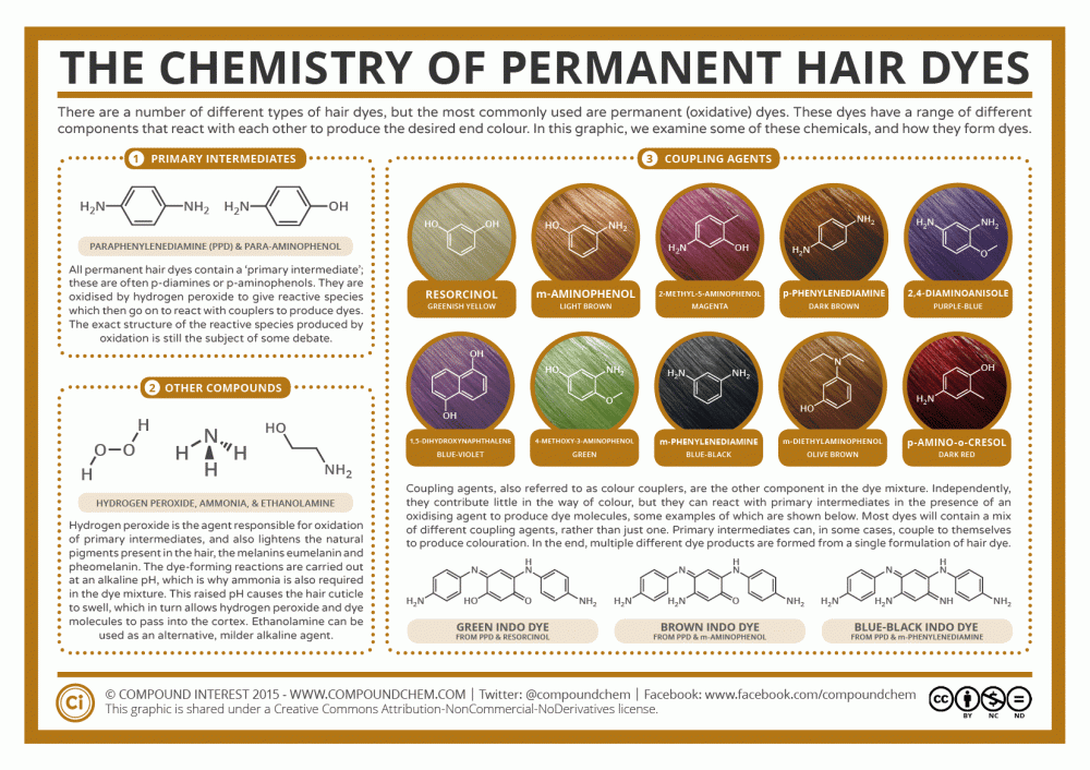 The-Chemistry-of-Permanent-Hair-Dyes