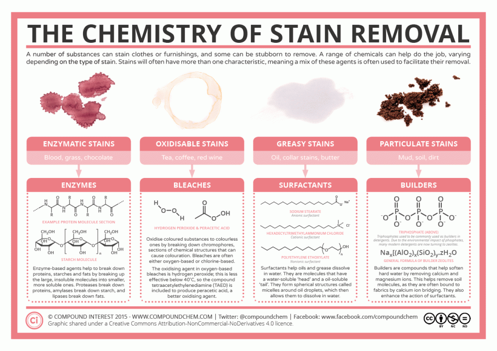 Chemistry-of-Stain-Removers