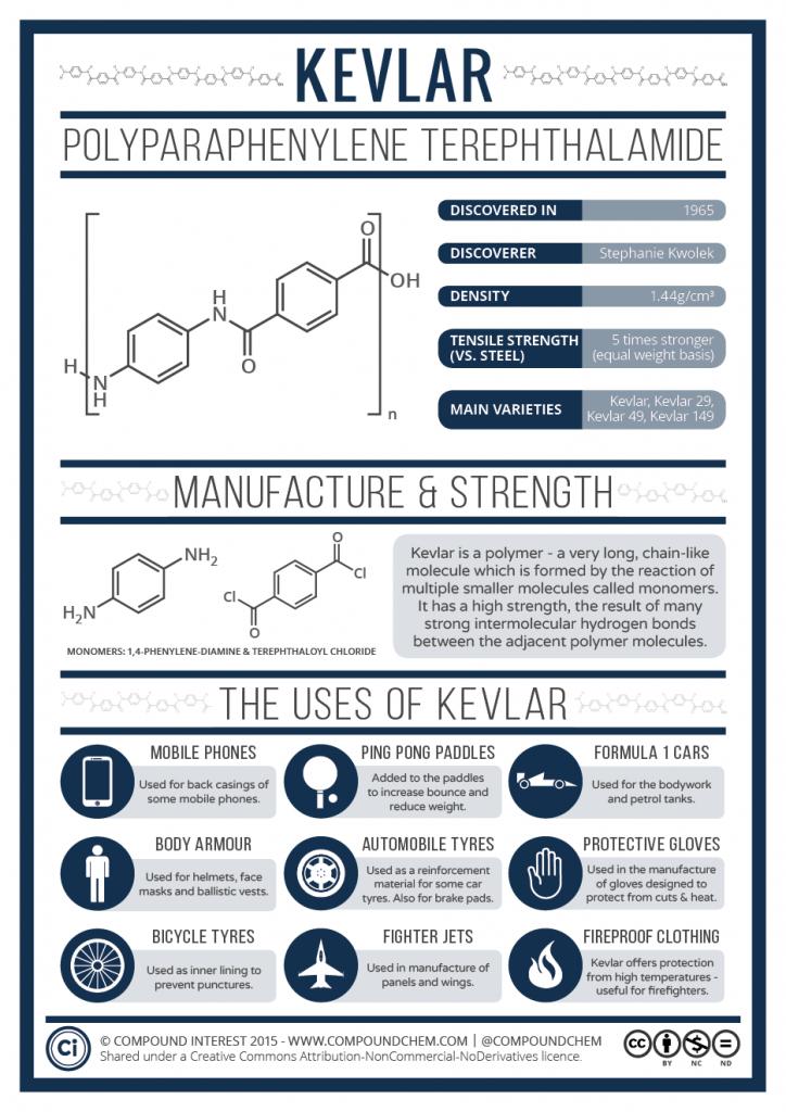 Kevlar-Chemistry-724x1024