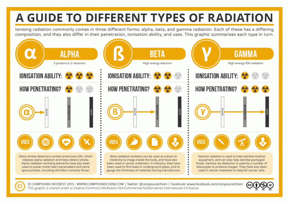 A-Guide-to-Different-Common-Types-of-Radiation
