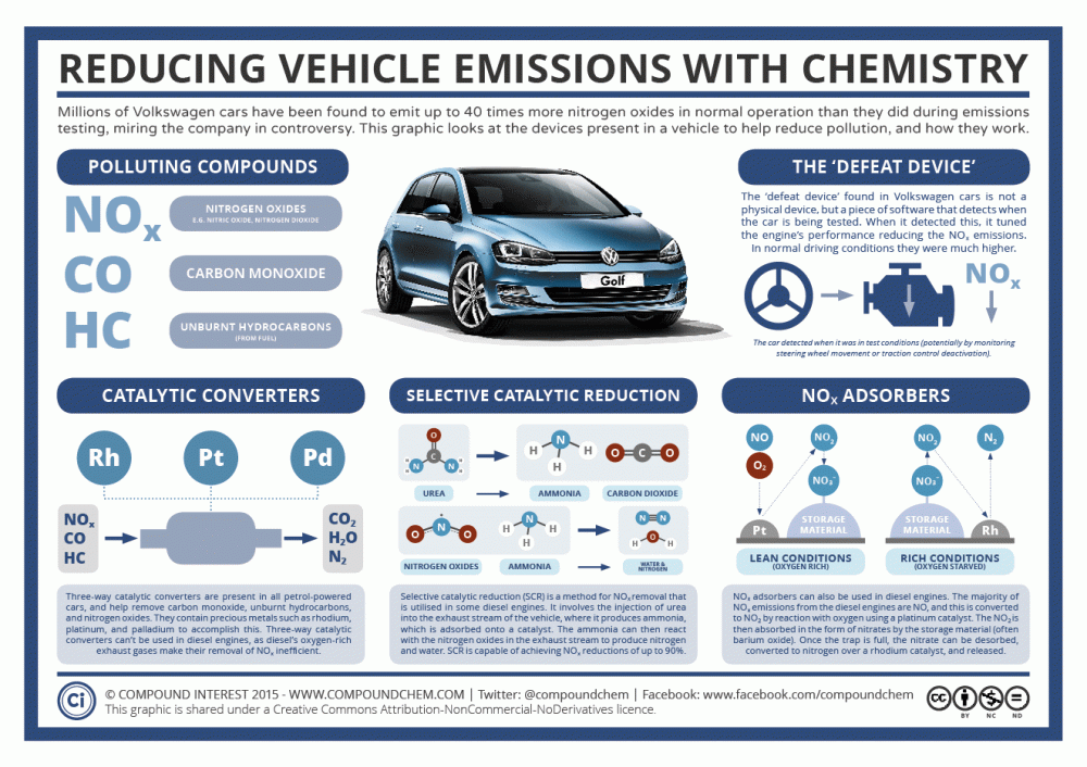 Reducing-Vehicle-Emissions-Using-Chemistry-–-The-Volkswagen-Scandal