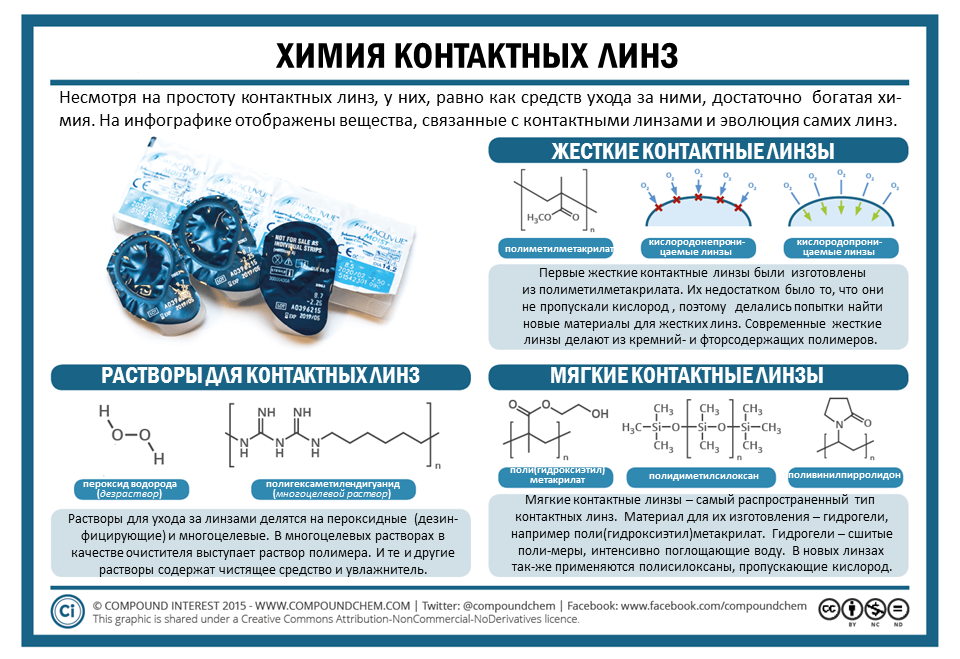 The-Chemistry-of-Contact-Lenses_rus