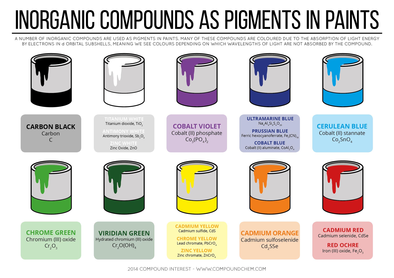 Inorganic-Paint-Pigments-