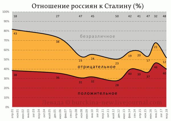 Отношение-россиян-к-Сталину-(%) (2)
