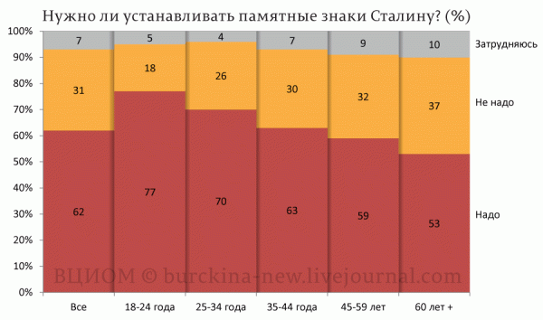 Нужно-ли-устанавливать-памятные-знаки-Сталину-(%) (1)