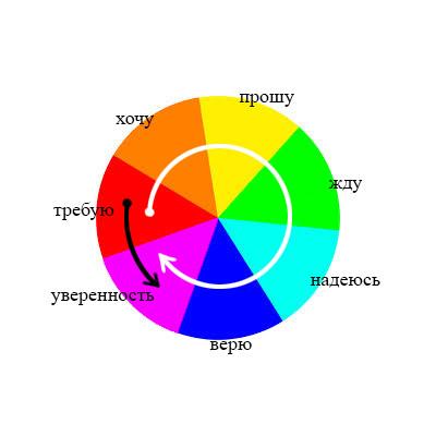 радуга-круг