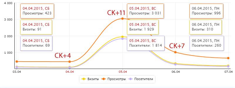 Живой Журнал Яндекс Метрика Статистика Просмотры Визиты запись на главной странице ЖЖ