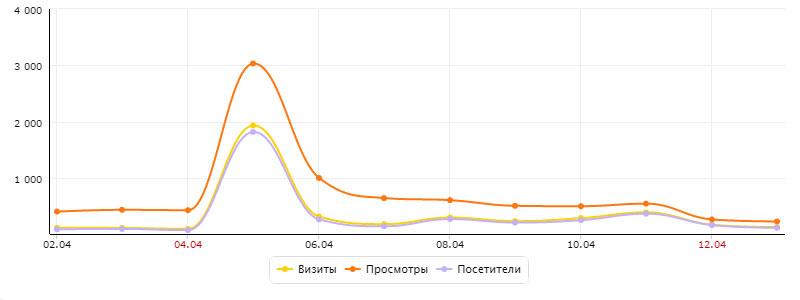 Яндекс Метрика Статистика просмотры визиты посетители для блога в ЖЖ