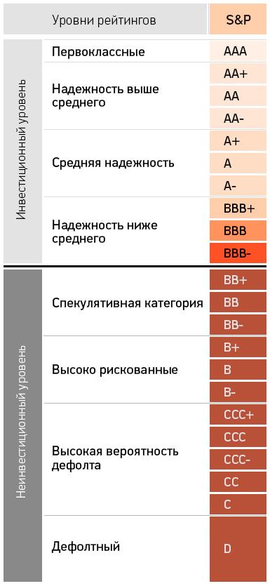 Standard & Poor's сравнение рейтинга России и рейтинга Украины