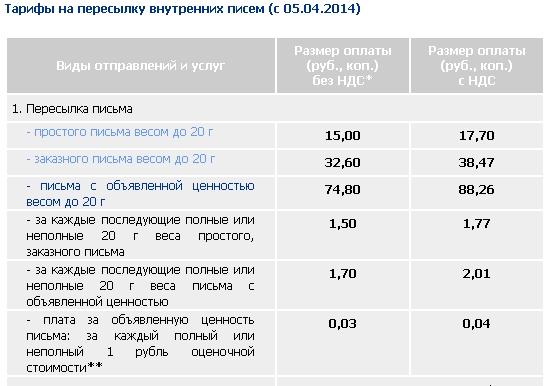 Лица, тарифы почты россии на открытки и письма