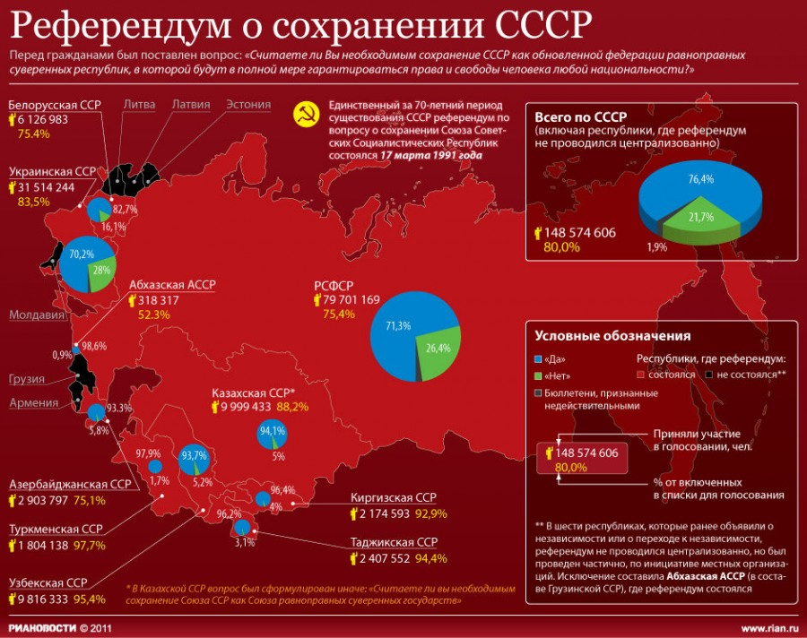 СССР референдум