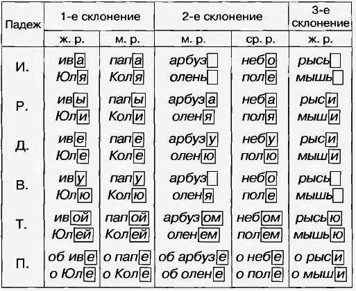 лодки предлоги полагается  пришвартовать учи.ру 4 класс