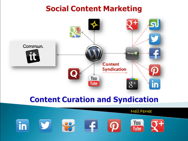 content marketing system