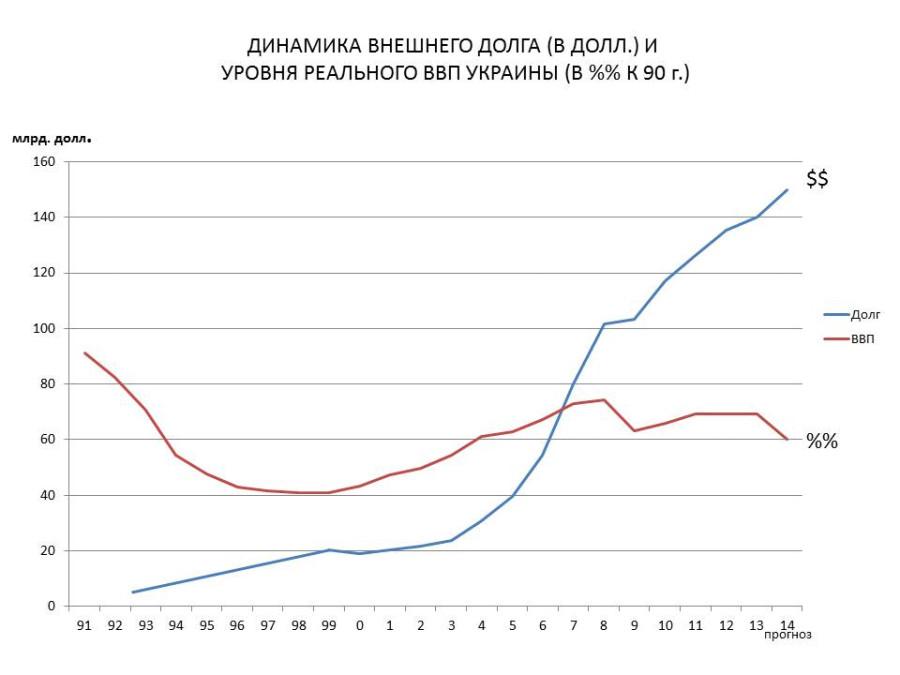 внешн. долг - РЕАЛЬН ВВП
