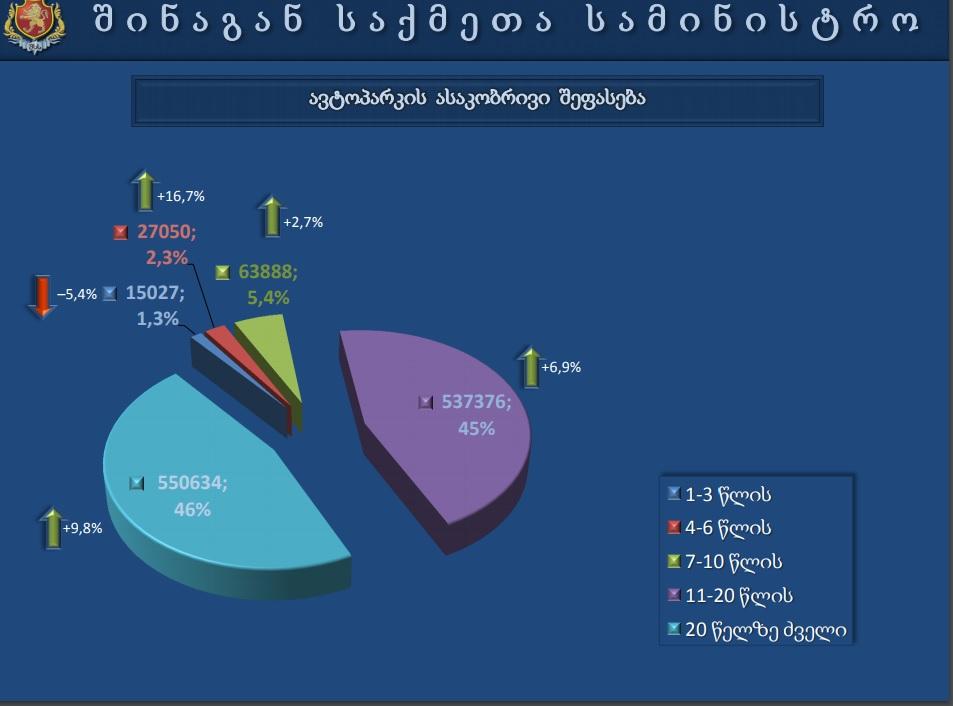 машины в грузии по году выпуска.jpg