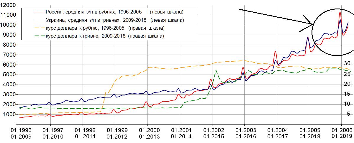 N337 Украина как Россия 13 лет назад, обновление 2019
