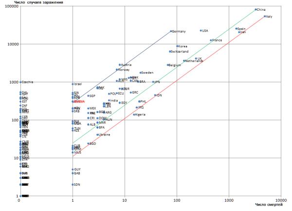 N352 Коронавирус - случаи заражения и число смертей по странам