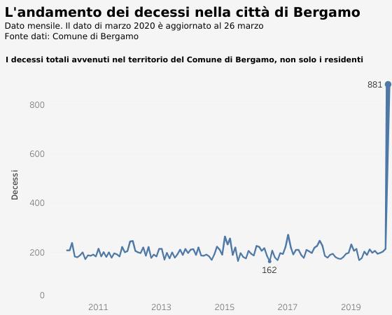 Тут по Бергамо появились подробные данные по смертности
