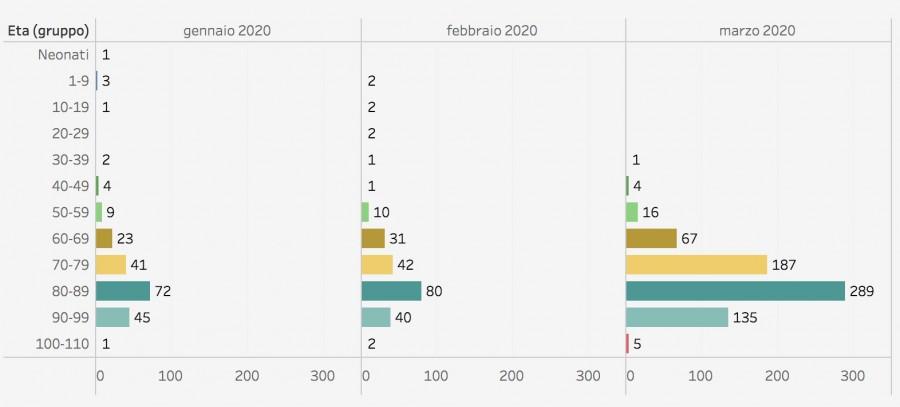 Тут по Бергамо появились подробные данные по смертности bergamo_death_26mar_all.png