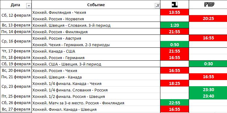 сборной России в плей-офф