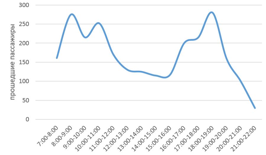 График пассажиропотока