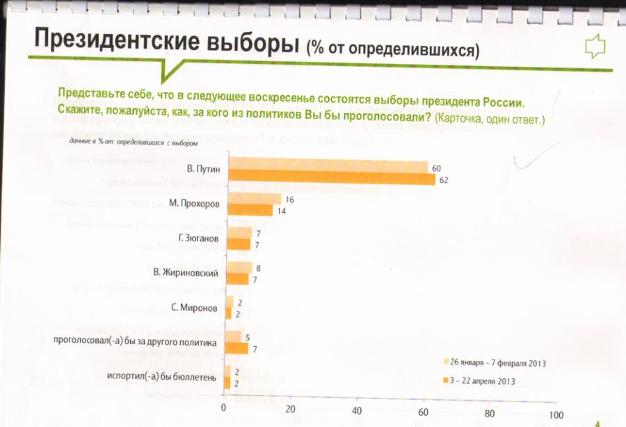Согласно ФОМ рейтинги Путина и ЕР высоки
