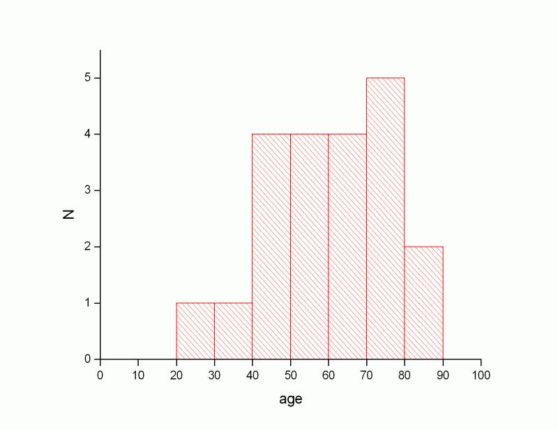 Bach_demography