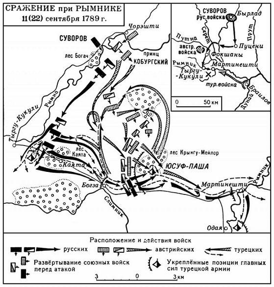 Сражение при Рымнике, схема