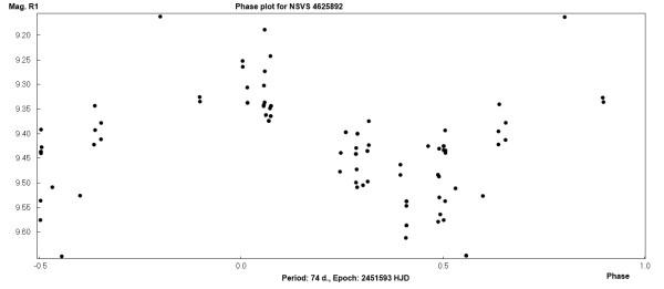 Фазовый график для NSVS 4625892.