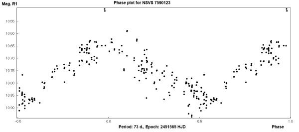Фазовый график NSVS 7590123