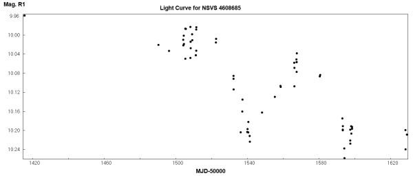 График изменения звёздной величины NSVS 4608685