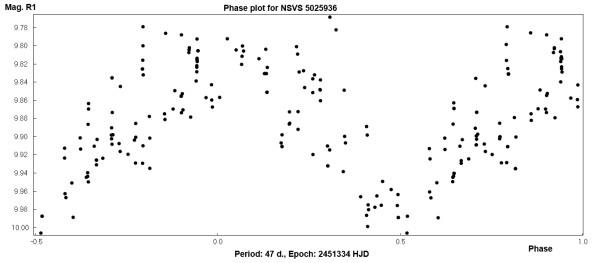 Фазовый график NSVS 5025936.