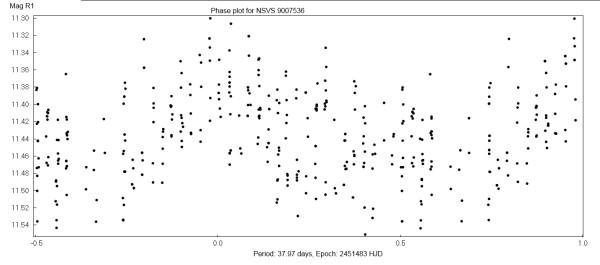 NSVS 9007536 - фазовый график, выполненный мной.
