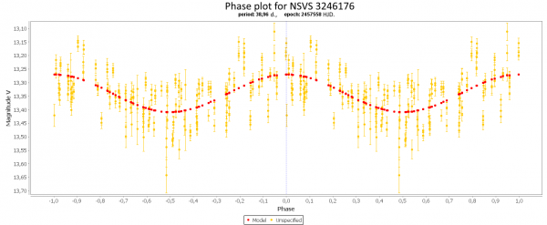1) ASAS-SN phase plot for NSVS 3246176.png
