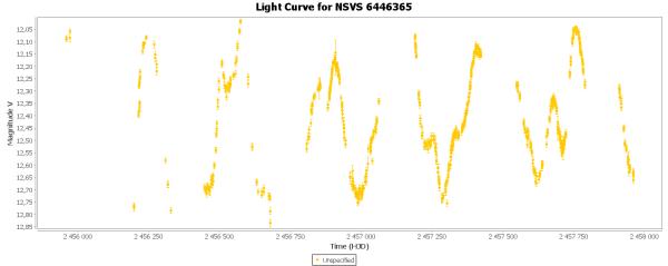 16) Light Curve for NSVS 6446365.png