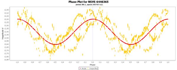 16) Phase plot for NSVS 6446365.png
