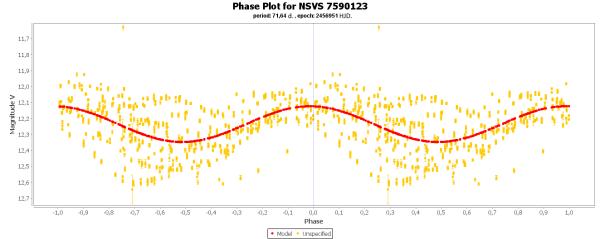 19) Phase plot for NSVS 7590123.png