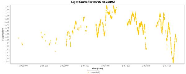 17) Light Curve for NSVS 4625892.png