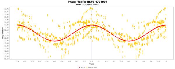18) Phase plot for NSVS 4704904.png