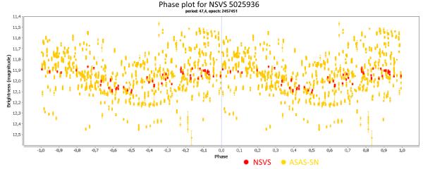 21) Phase plot for NSVS 5025936.png