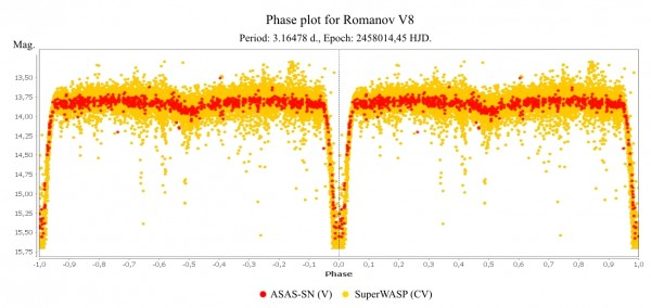 Фазовый график изменения звёздной величины Romanov V8, выполненный Филиппом Романовым.