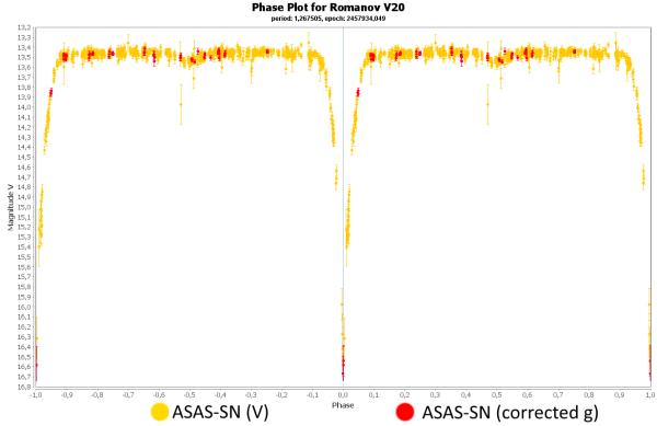 Фазовый график изменения звездной величины переменной звезды Romanov V20 (выполнил Филипп Романов)