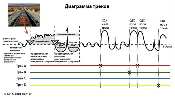 Диаграмма треков